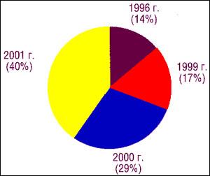 Распределение пациентов, получивших протезы, по годам
