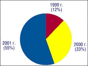 Доходы ортопедического отделения от платных медицинских услуг в 1999-2000 гг.